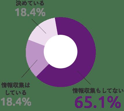 決めている18.4% 情報収集はしている18.4% 情報収集もしてない65.1%
